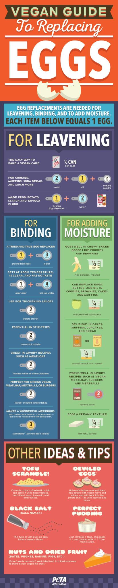 Infographic-PETAAustralia-VeganEggReplacers